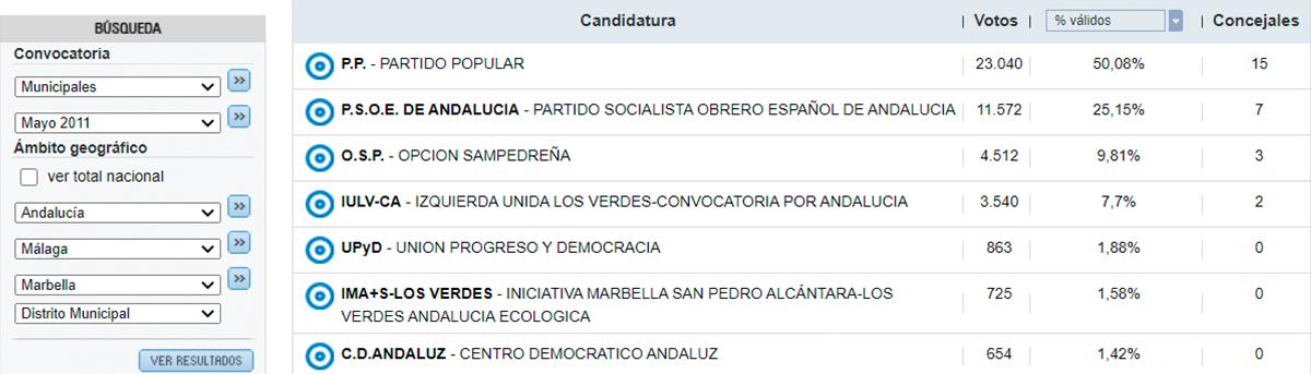 El hundimiento del Partido Popular en San Pedro Alcántara